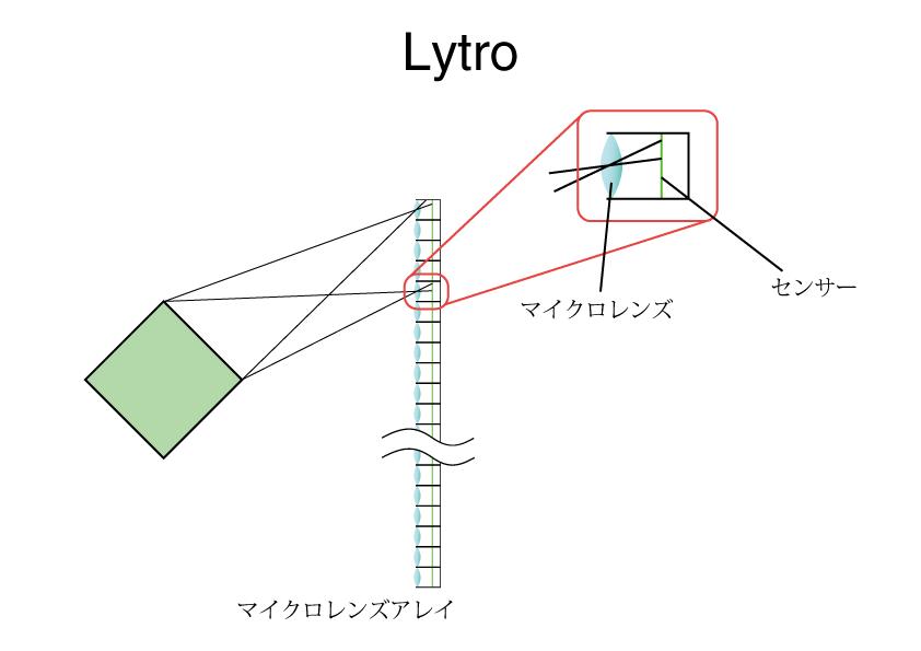Lytro図