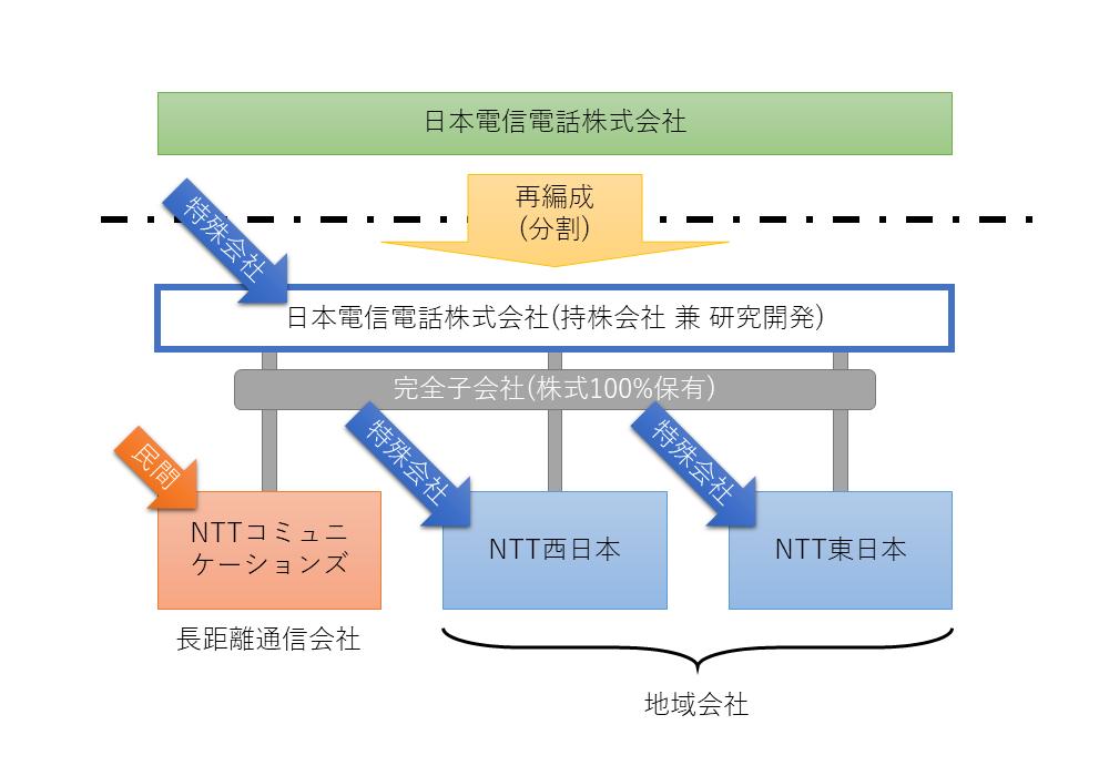1999年のNTT再編成の図